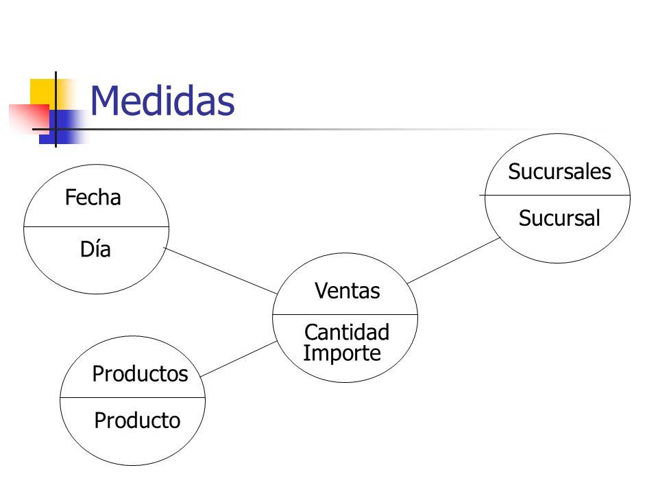 Dimensiones Variables del negocio Fechas, productos, sucursales Son de tipo textual Sirven para mostrar, agrupar, filtrar Valores numéricos categorizados Rangos de edades, niveles de precios Atributos