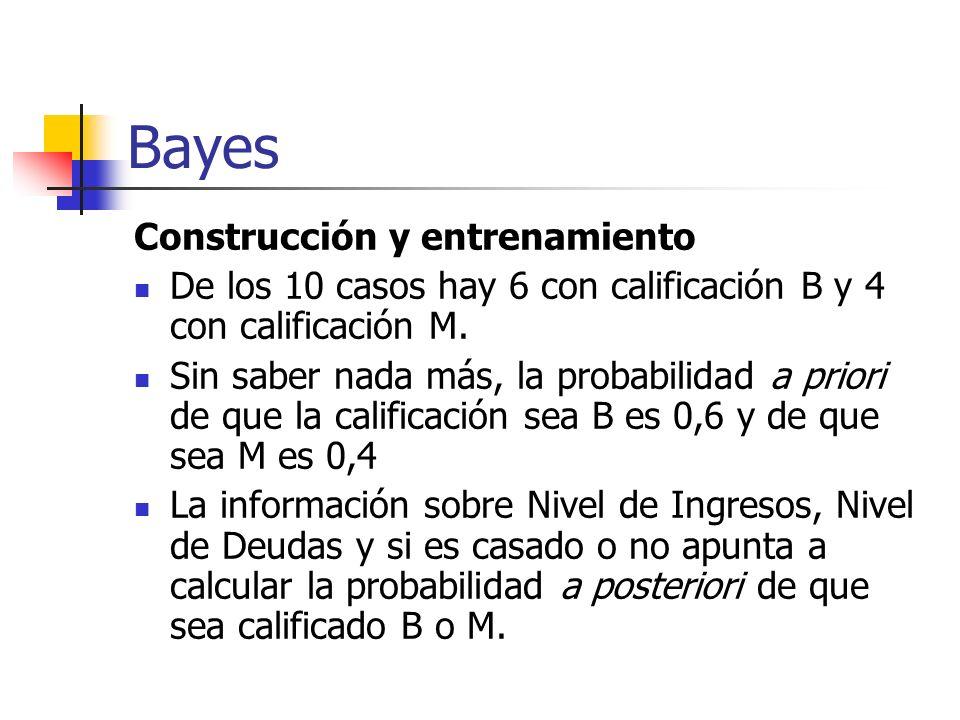 Bayes Construcción y entrenamiento De los 10 casos hay 6 con calificación B y 4 con calificación M. Sin saber nada más, la probabilidad a priori de qu