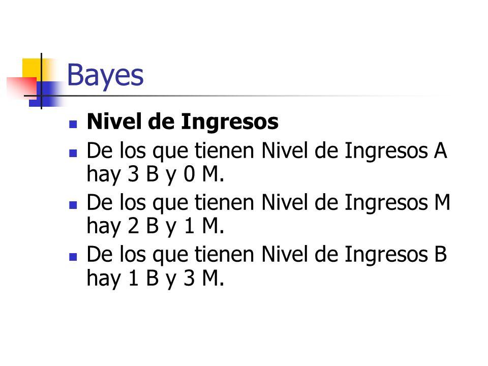 Bayes Nivel de Ingresos De los que tienen Nivel de Ingresos A hay 3 B y 0 M. De los que tienen Nivel de Ingresos M hay 2 B y 1 M. De los que tienen Ni