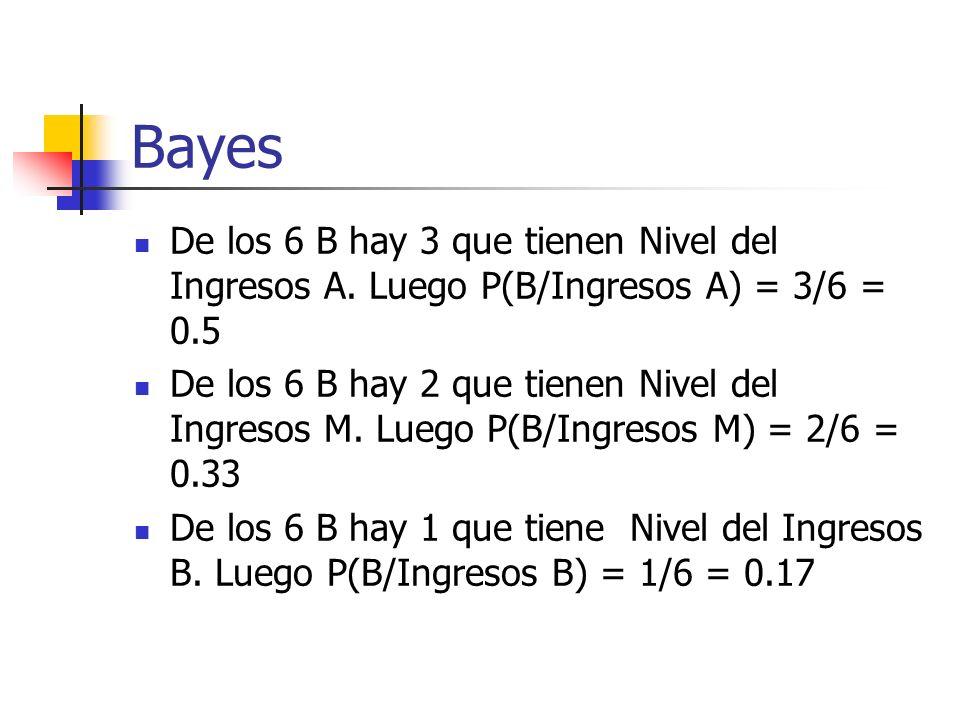 Bayes De los 6 B hay 3 que tienen Nivel del Ingresos A. Luego P(B/Ingresos A) = 3/6 = 0.5 De los 6 B hay 2 que tienen Nivel del Ingresos M. Luego P(B/