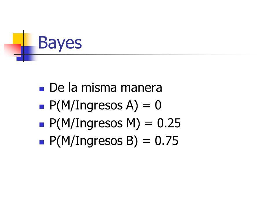 Bayes De la misma manera P(M/Ingresos A) = 0 P(M/Ingresos M) = 0.25 P(M/Ingresos B) = 0.75