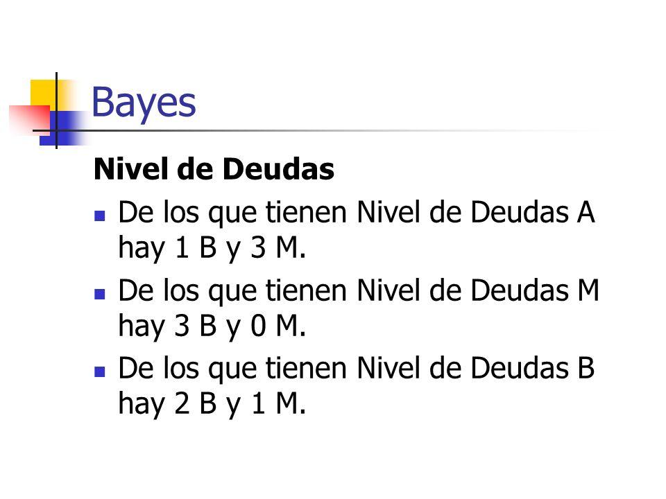 Bayes Nivel de Deudas De los que tienen Nivel de Deudas A hay 1 B y 3 M. De los que tienen Nivel de Deudas M hay 3 B y 0 M. De los que tienen Nivel de
