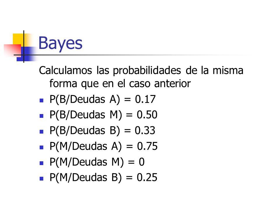 Bayes Calculamos las probabilidades de la misma forma que en el caso anterior P(B/Deudas A) = 0.17 P(B/Deudas M) = 0.50 P(B/Deudas B) = 0.33 P(M/Deuda