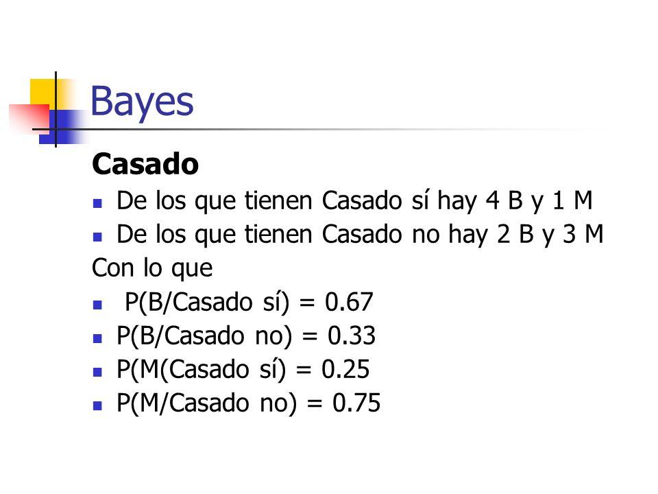 Bayes Casado De los que tienen Casado sí hay 4 B y 1 M De los que tienen Casado no hay 2 B y 3 M Con lo que P(B/Casado sí) = 0.67 P(B/Casado no) = 0.3