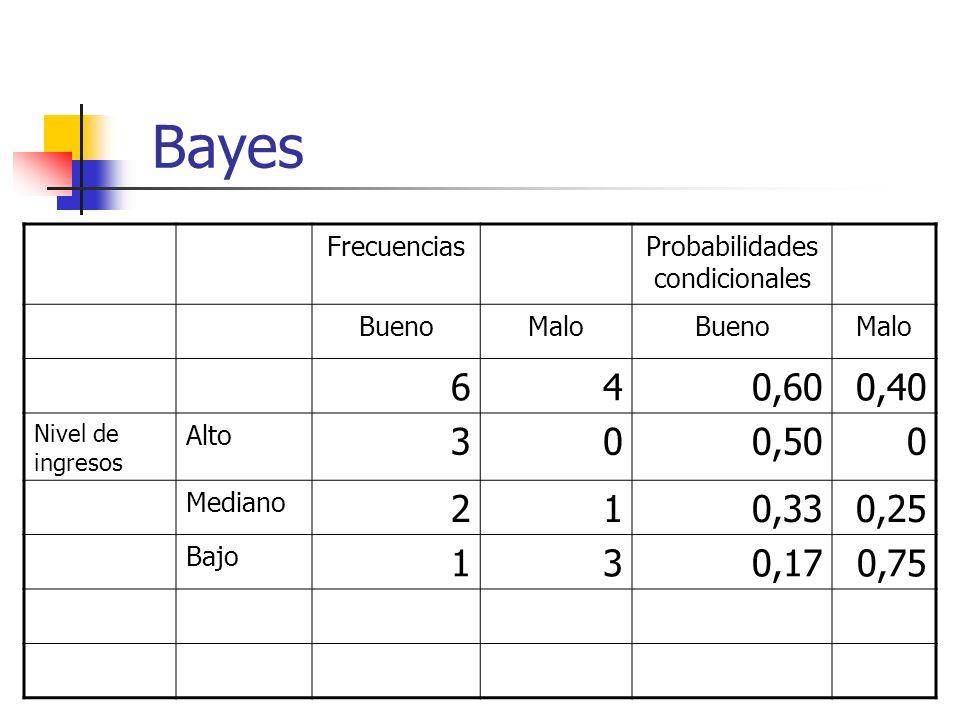 Bayes FrecuenciasProbabilidades condicionales BuenoMaloBuenoMalo 640,600,40 Nivel de ingresos Alto 300,500 Mediano 210,330,25 Bajo 130,170,75