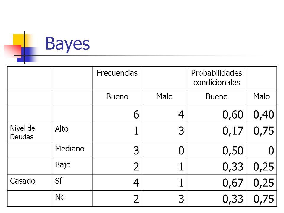 Bayes FrecuenciasProbabilidades condicionales BuenoMaloBuenoMalo 640,600,40 Nivel de Deudas Alto 130,170,75 Mediano 300,500 Bajo 210,330,25 CasadoSí 4