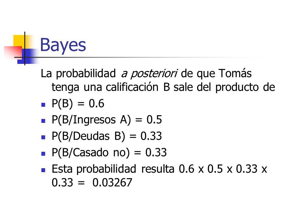 Bayes La probabilidad a posteriori de que Tomás tenga una calificación B sale del producto de P(B) = 0.6 P(B/Ingresos A) = 0.5 P(B/Deudas B) = 0.33 P(