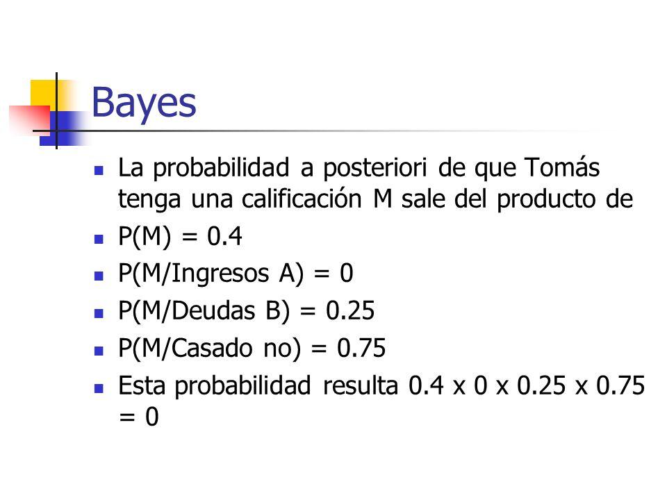 Bayes La probabilidad a posteriori de que Tomás tenga una calificación M sale del producto de P(M) = 0.4 P(M/Ingresos A) = 0 P(M/Deudas B) = 0.25 P(M/