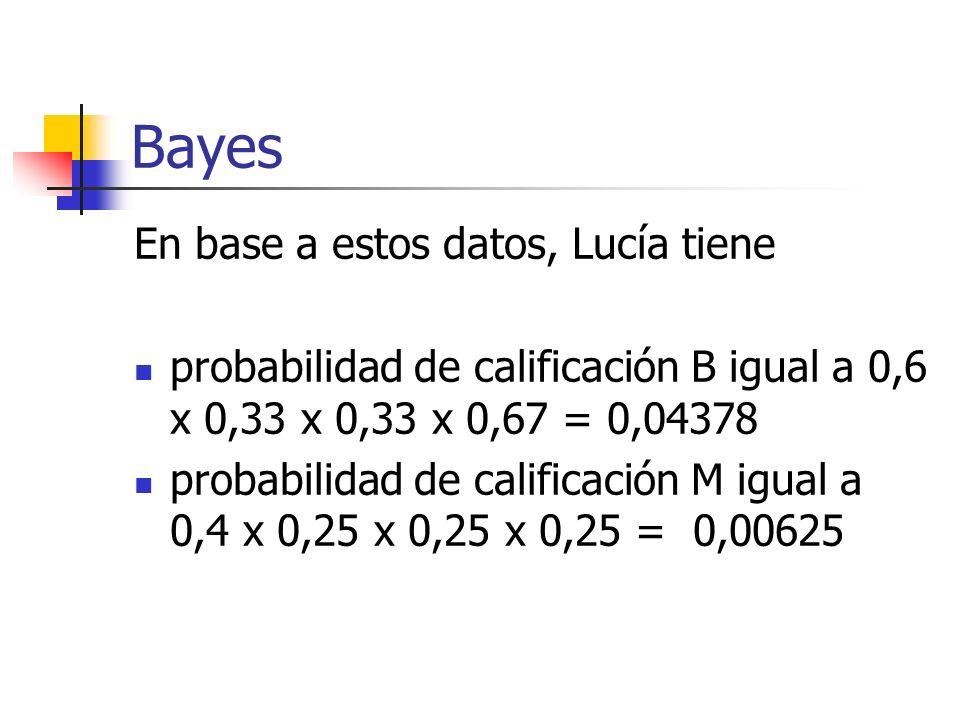 Bayes En base a estos datos, Lucía tiene probabilidad de calificación B igual a 0,6 x 0,33 x 0,33 x 0,67 = 0,04378 probabilidad de calificación M igua
