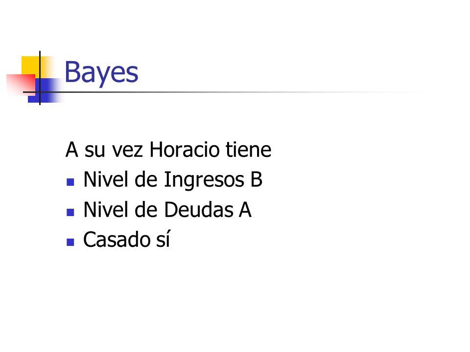 Bayes A su vez Horacio tiene Nivel de Ingresos B Nivel de Deudas A Casado sí