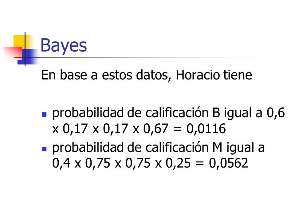 Bayes En base a estos datos, Horacio tiene probabilidad de calificación B igual a 0,6 x 0,17 x 0,17 x 0,67 = 0,0116 probabilidad de calificación M igu