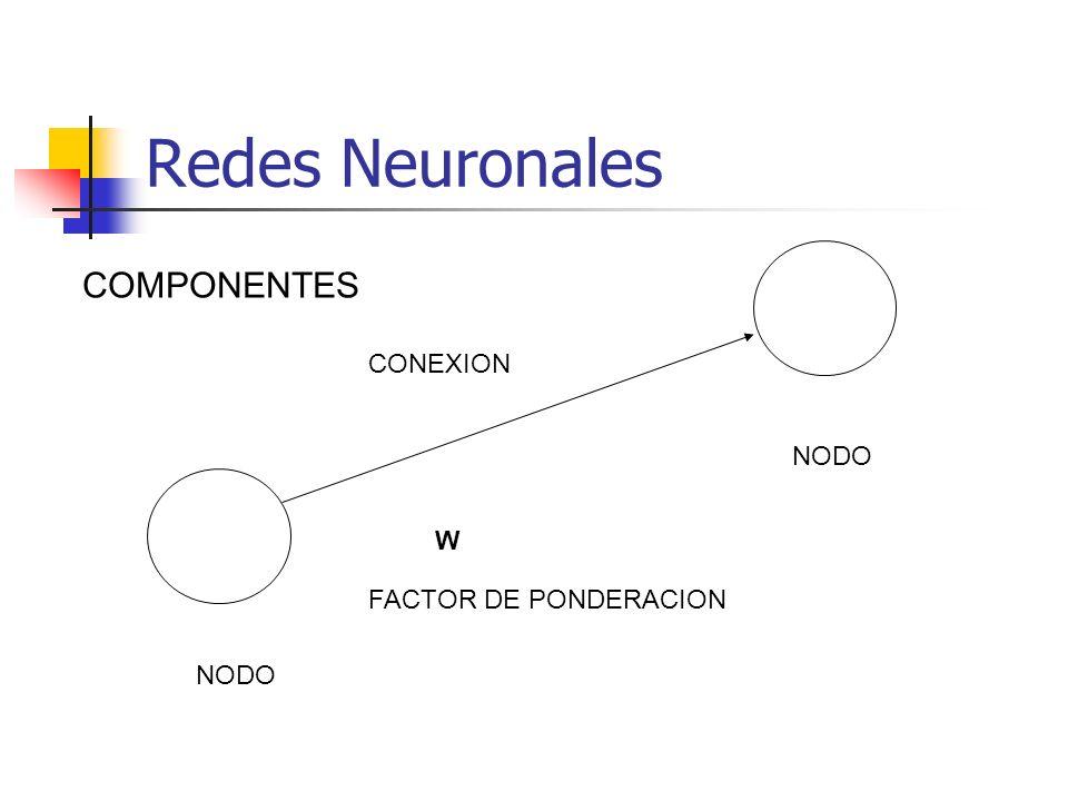 Redes Neuronales NODO W FACTOR DE PONDERACION CONEXION COMPONENTES