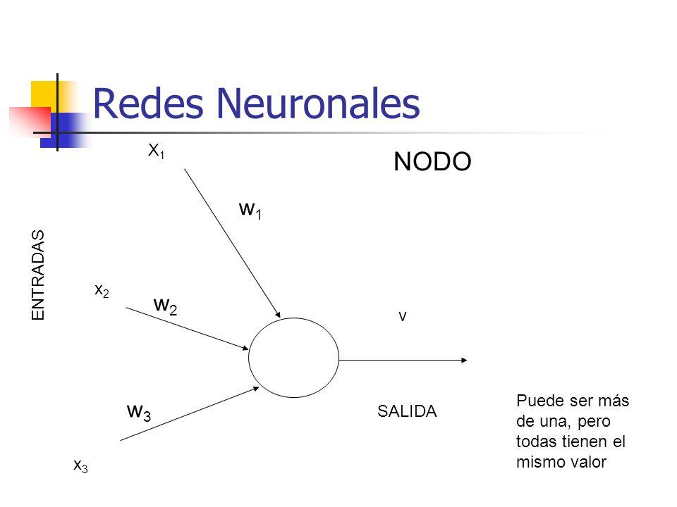 Redes Neuronales w1w1 w2w2 w3w3 ENTRADAS v SALIDA NODO Puede ser más de una, pero todas tienen el mismo valor X1X1 x2x2 x3x3