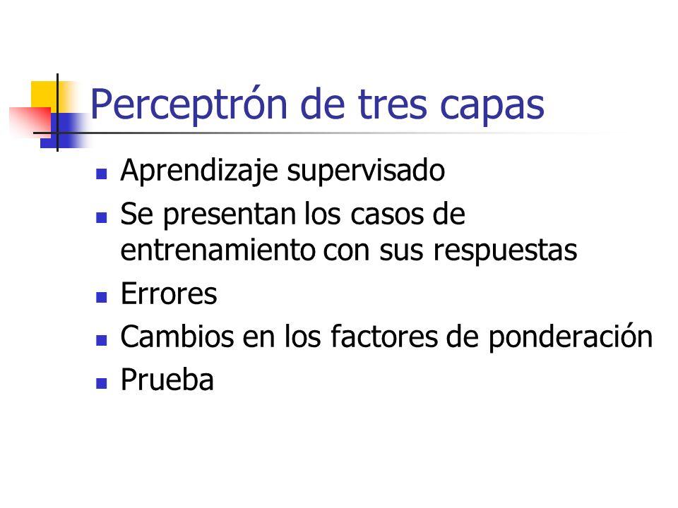 Perceptrón de tres capas Aprendizaje supervisado Se presentan los casos de entrenamiento con sus respuestas Errores Cambios en los factores de pondera