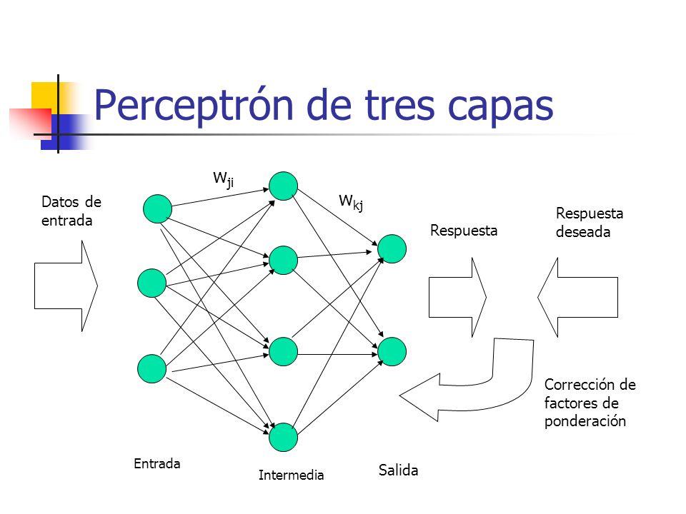 Perceptrón de tres capas Entrada Intermedia Salida w kj w ji Datos de entrada Respuesta Respuesta deseada Corrección de factores de ponderación