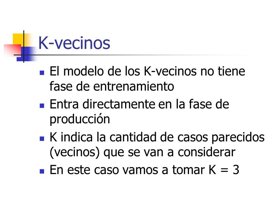K-vecinos El modelo de los K-vecinos no tiene fase de entrenamiento Entra directamente en la fase de producción K indica la cantidad de casos parecido