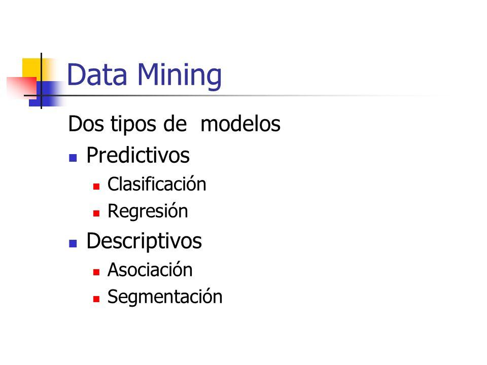 Data Mining Modelos Predictivos Clasificación Predice un valor discreto Sí / No Alto / Mediano / Bajo Regresión Predice un valor continuo Importes Cantidades