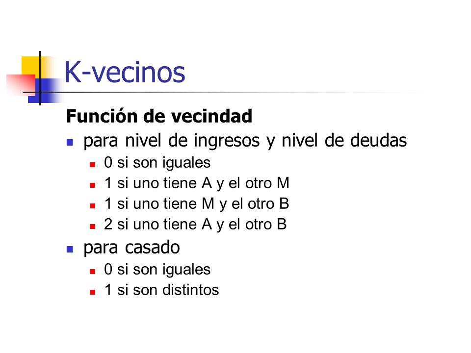 K-vecinos Función de vecindad para nivel de ingresos y nivel de deudas 0 si son iguales 1 si uno tiene A y el otro M 1 si uno tiene M y el otro B 2 si
