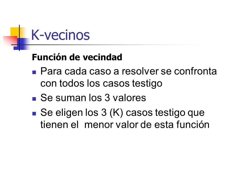 K-vecinos Función de vecindad Para cada caso a resolver se confronta con todos los casos testigo Se suman los 3 valores Se eligen los 3 (K) casos test