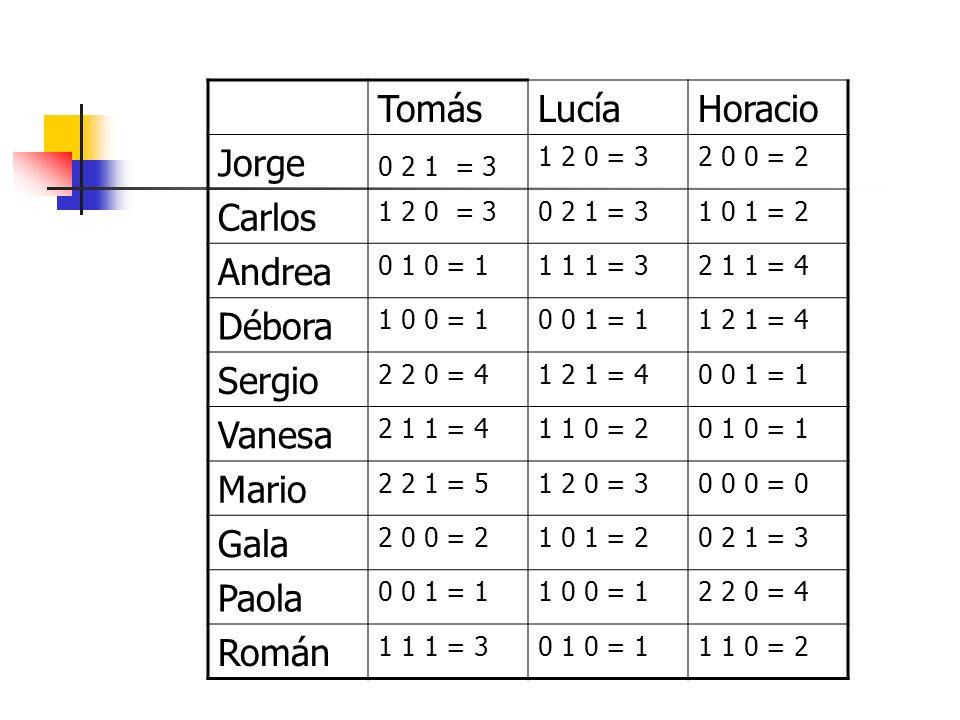 TomásLucíaHoracio Jorge 0 2 1 = 3 1 2 0 = 32 0 0 = 2 Carlos 1 2 0 = 30 2 1 = 31 0 1 = 2 Andrea 0 1 0 = 11 1 1 = 32 1 1 = 4 Débora 1 0 0 = 10 0 1 = 11