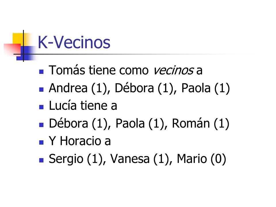 K-Vecinos Tomás tiene como vecinos a Andrea (1), Débora (1), Paola (1) Lucía tiene a Débora (1), Paola (1), Román (1) Y Horacio a Sergio (1), Vanesa (