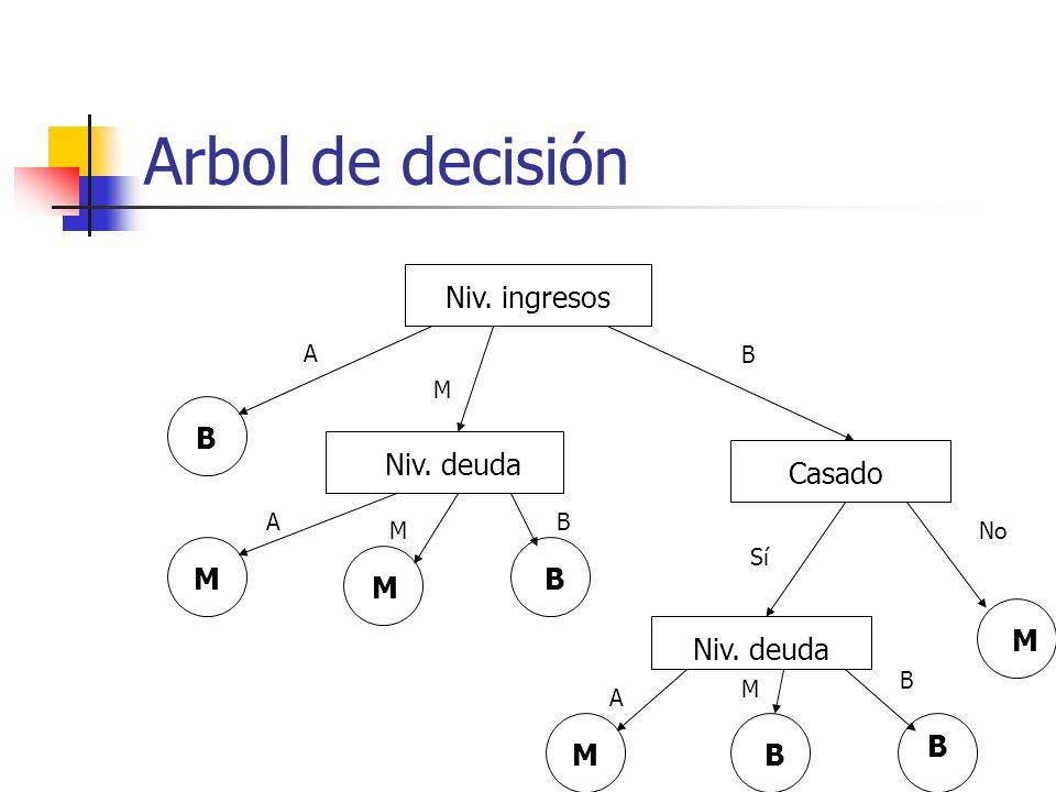 Arbol de decisión Niv. ingresos Niv. deuda Casado Niv. deuda A M B A M B Sí No A M B B M M B MB B M
