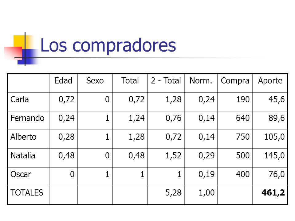 Los compradores EdadSexoTotal2 - TotalNorm.CompraAporte Carla0,720 1,280,2419045,6 Fernando0,2411,240,760,1464089,6 Alberto0,2811,280,720,14750105,0 N