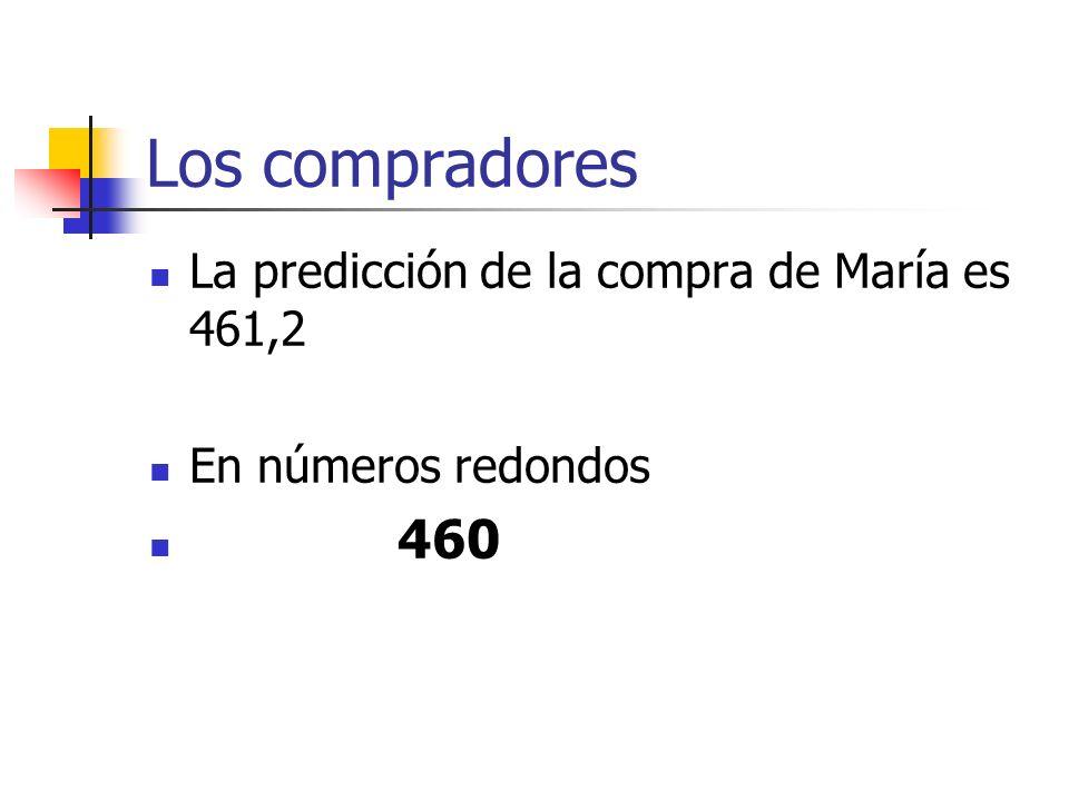 Los compradores La predicción de la compra de María es 461,2 En números redondos 460