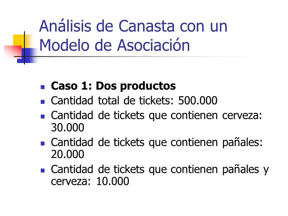 Análisis de Canasta con un Modelo de Asociación Caso 1: Dos productos Cantidad total de tickets: 500.000 Cantidad de tickets que contienen cerveza: 30
