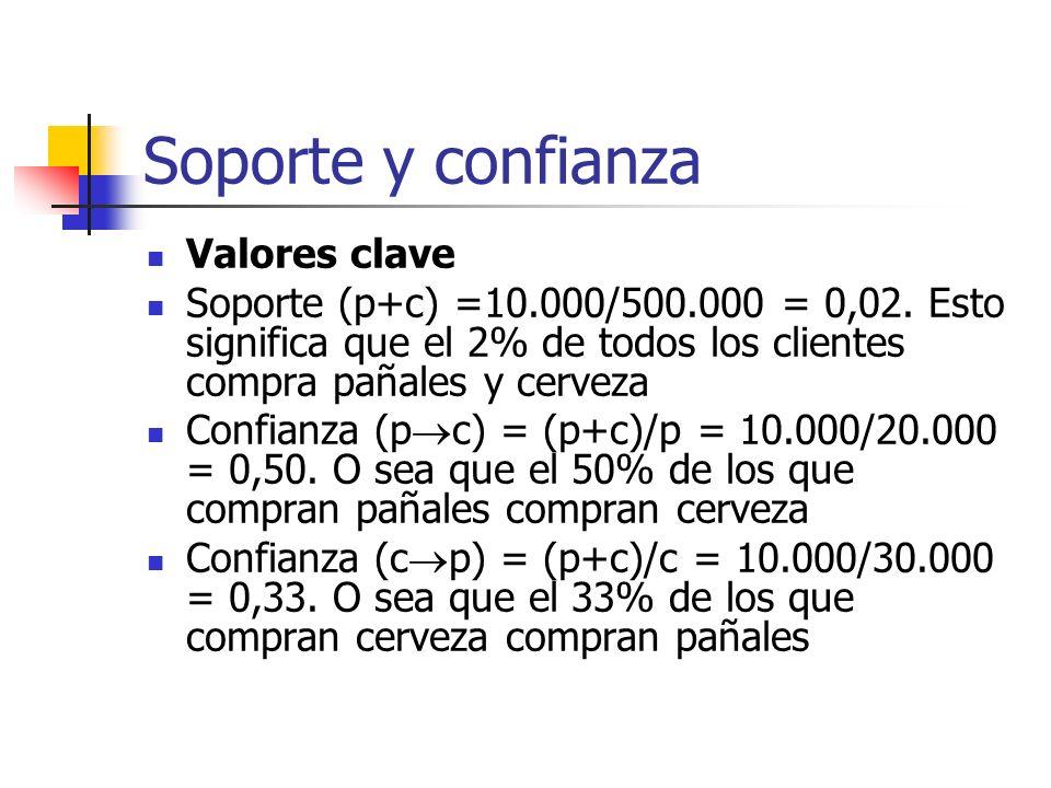 Soporte y confianza Valores clave Soporte (p+c) =10.000/500.000 = 0,02. Esto significa que el 2% de todos los clientes compra pañales y cerveza Confia