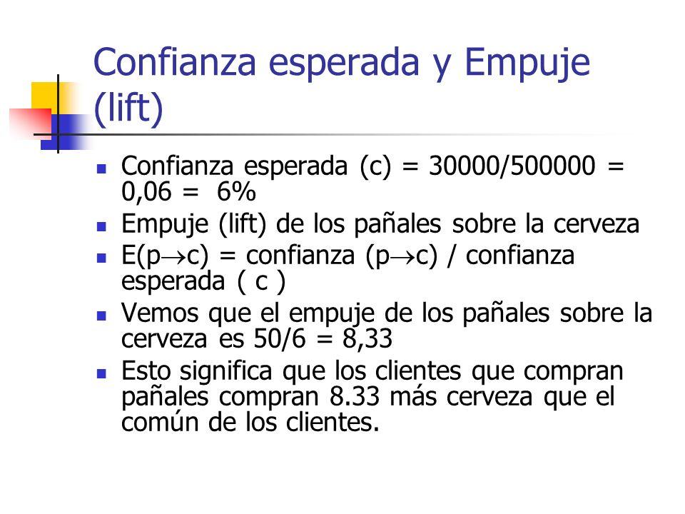 Confianza esperada y Empuje (lift) Confianza esperada (c) = 30000/500000 = 0,06 = 6% Empuje (lift) de los pañales sobre la cerveza E(p c) = confianza