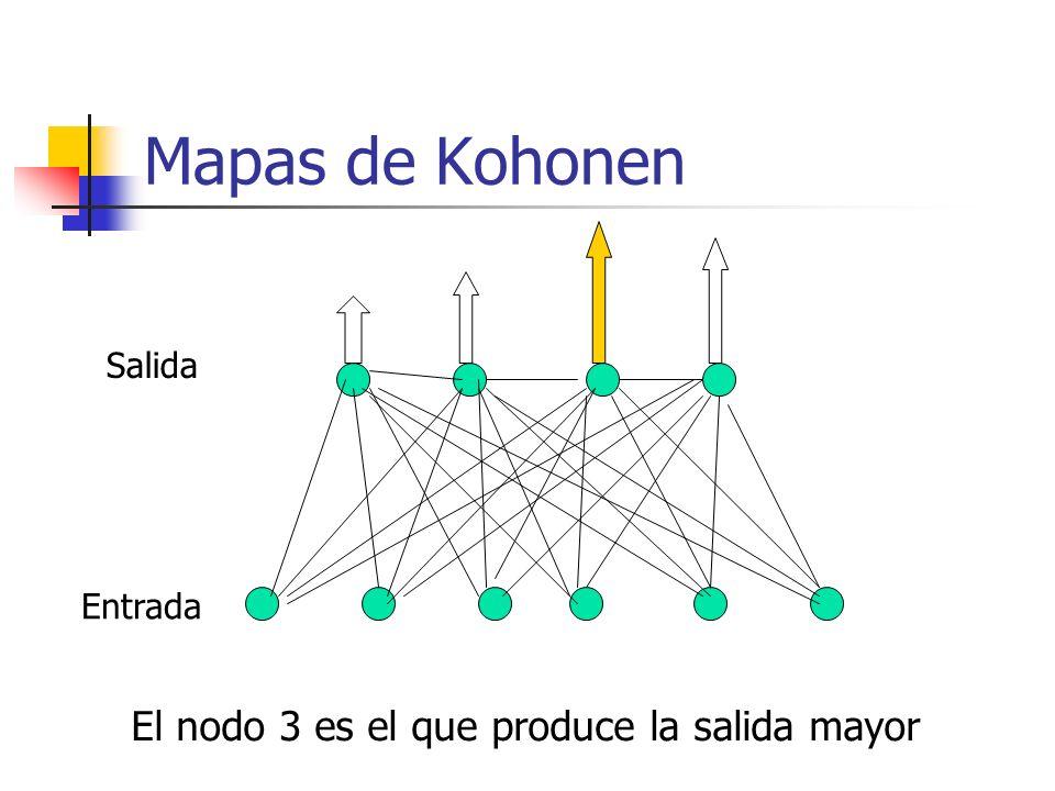 Mapas de Kohonen Salida Entrada El nodo 3 es el que produce la salida mayor