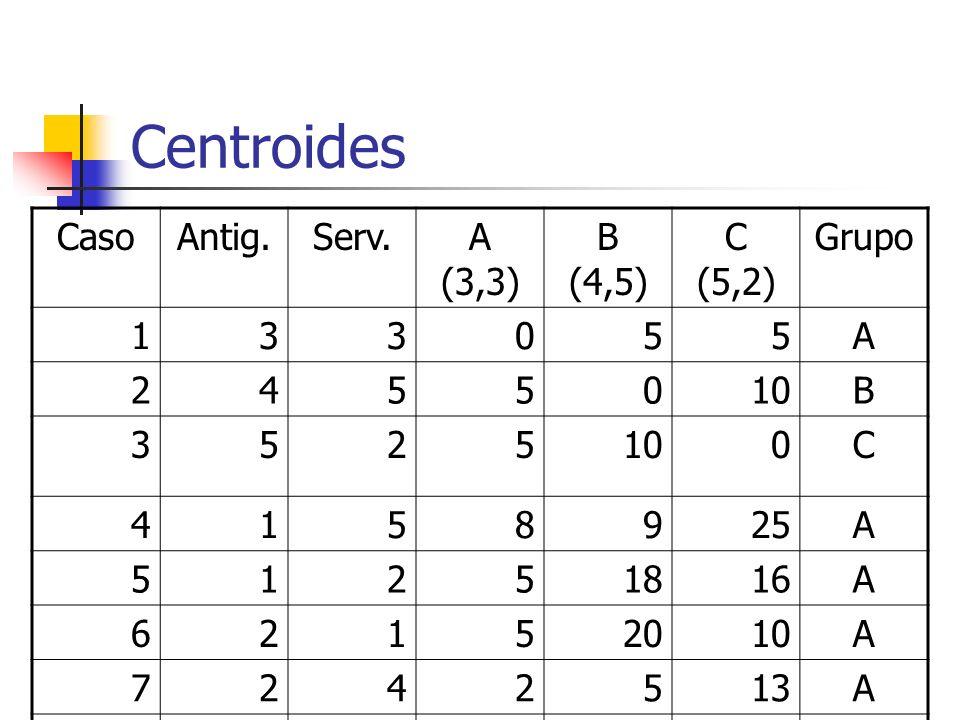 Centroides CasoAntig.Serv.A (3,3) B (4,5) C (5,2) Grupo 133055A 2455010B 3525 0C 4158925A 51251816A 62152010A 7242513A 8369220B