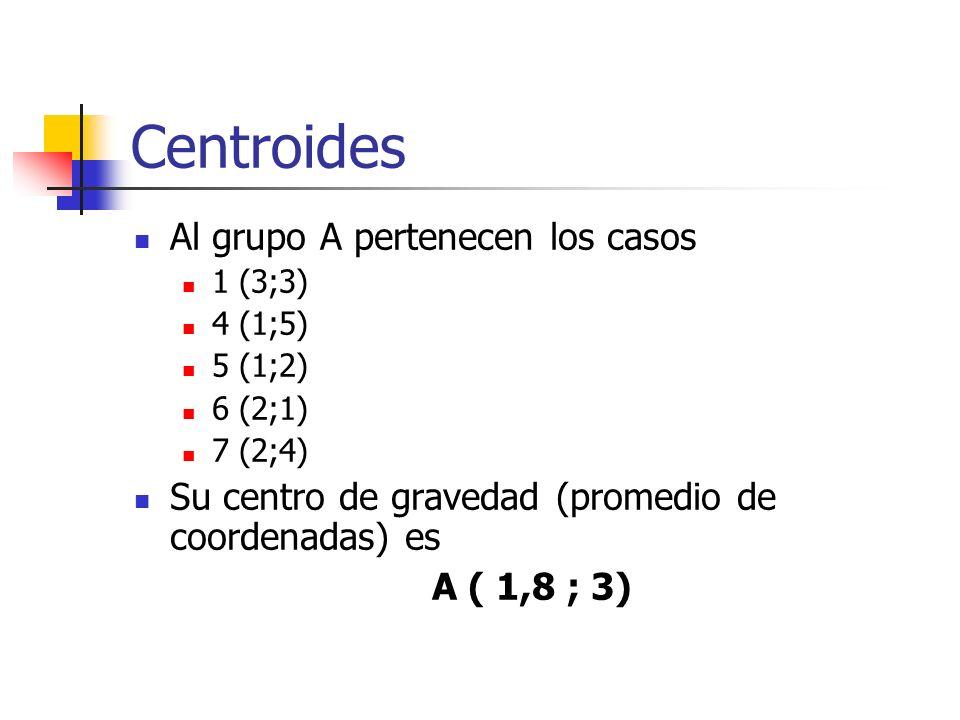 Centroides Al grupo A pertenecen los casos 1 (3;3) 4 (1;5) 5 (1;2) 6 (2;1) 7 (2;4) Su centro de gravedad (promedio de coordenadas) es A ( 1,8 ; 3)