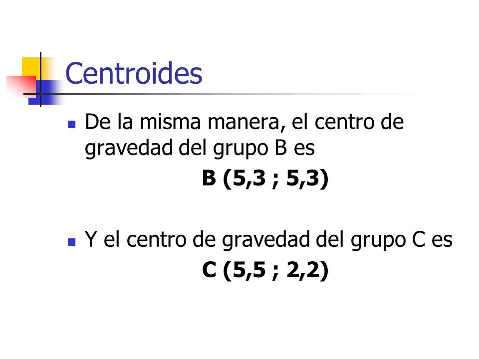 Centroides De la misma manera, el centro de gravedad del grupo B es B (5,3 ; 5,3) Y el centro de gravedad del grupo C es C (5,5 ; 2,2)
