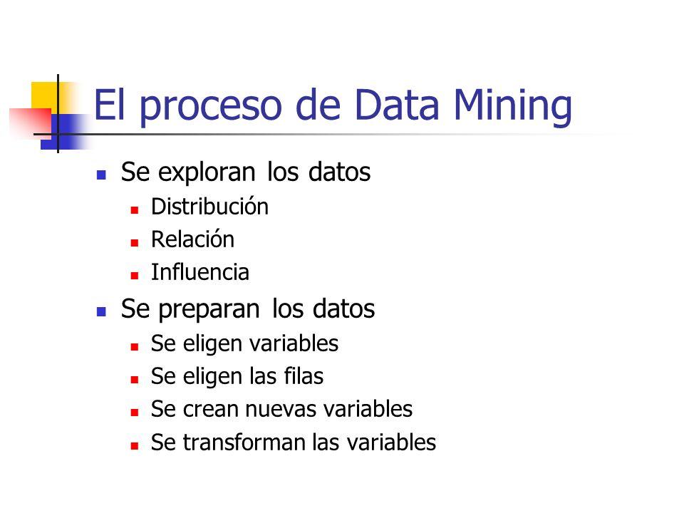El proceso de Data Mining Se exploran los datos Distribución Relación Influencia Se preparan los datos Se eligen variables Se eligen las filas Se crea