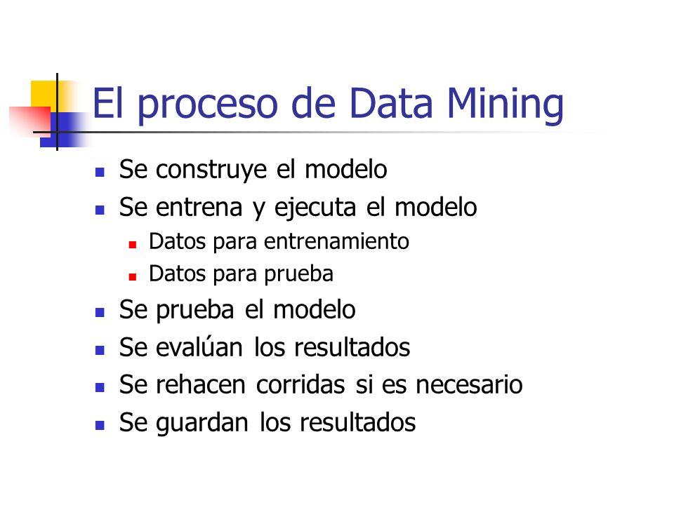 El proceso de Data Mining Se construye el modelo Se entrena y ejecuta el modelo Datos para entrenamiento Datos para prueba Se prueba el modelo Se eval