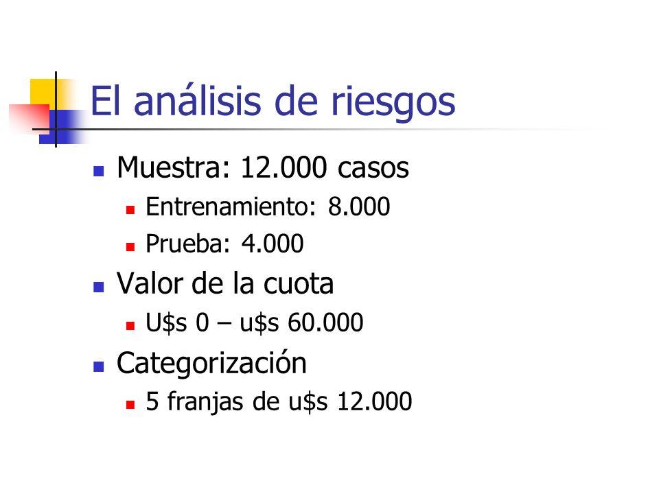 El análisis de riesgos Muestra: 12.000 casos Entrenamiento: 8.000 Prueba: 4.000 Valor de la cuota U$s 0 – u$s 60.000 Categorización 5 franjas de u$s 1