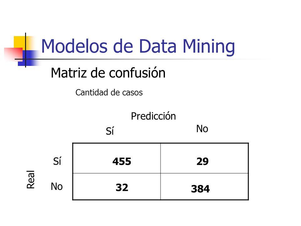 Matriz de confusión Sobre un total de 900 casos el modelo predijo 455 como sí y en realidad era sí 384 como no y en realidad era no 839 predicciones correctas (93,2%) El resto (6,8%) los predijo en forma incorrecta PRECISION