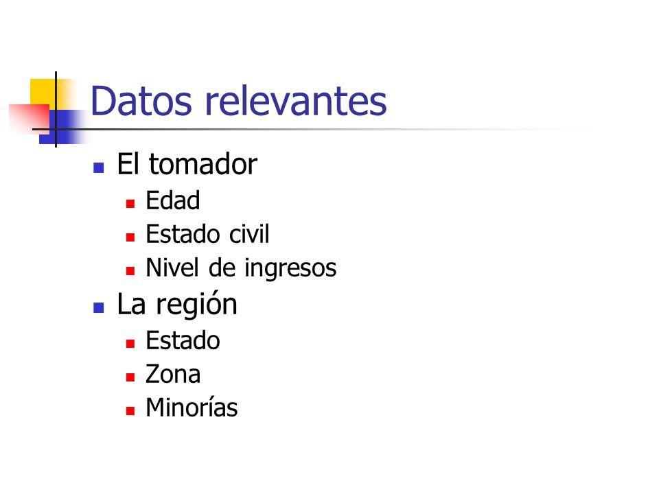 Datos relevantes El tomador Edad Estado civil Nivel de ingresos La región Estado Zona Minorías