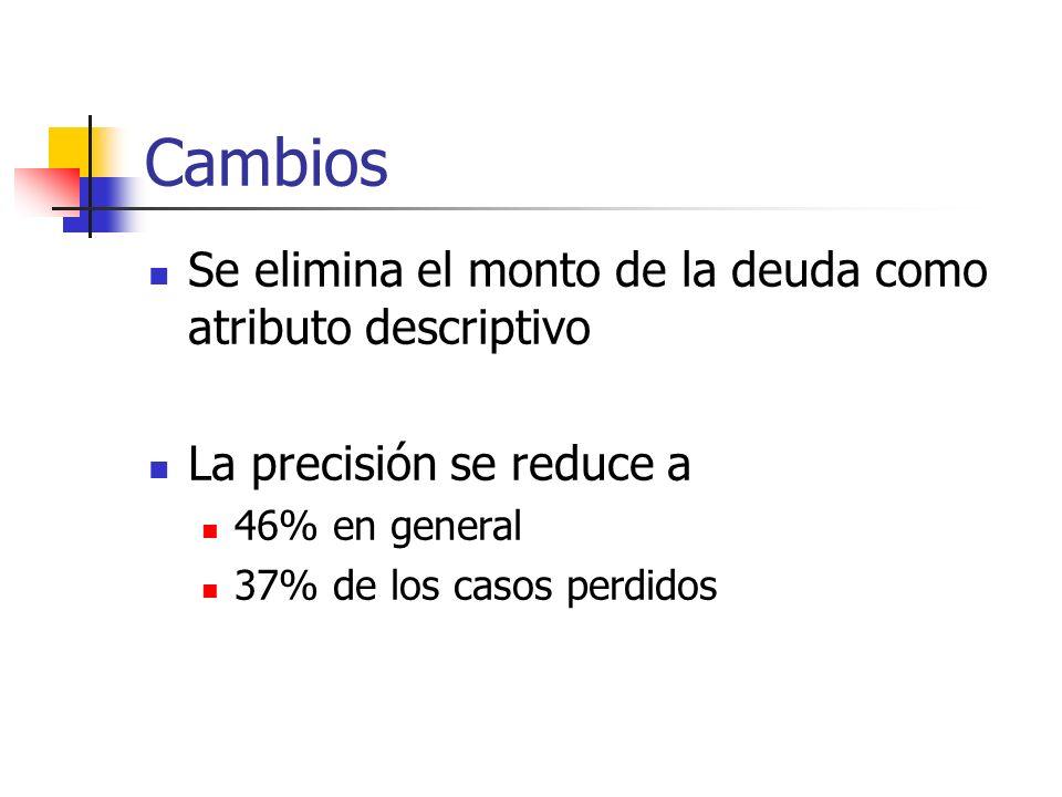 Cambios Se elimina el monto de la deuda como atributo descriptivo La precisión se reduce a 46% en general 37% de los casos perdidos