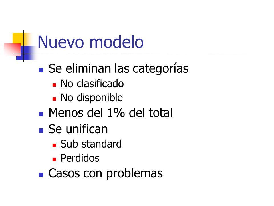Nuevo modelo Se eliminan las categorías No clasificado No disponible Menos del 1% del total Se unifican Sub standard Perdidos Casos con problemas