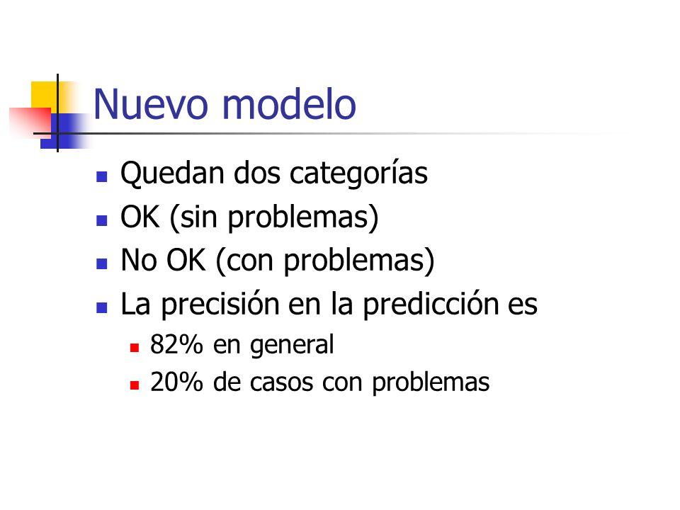Nuevo modelo Quedan dos categorías OK (sin problemas) No OK (con problemas) La precisión en la predicción es 82% en general 20% de casos con problemas
