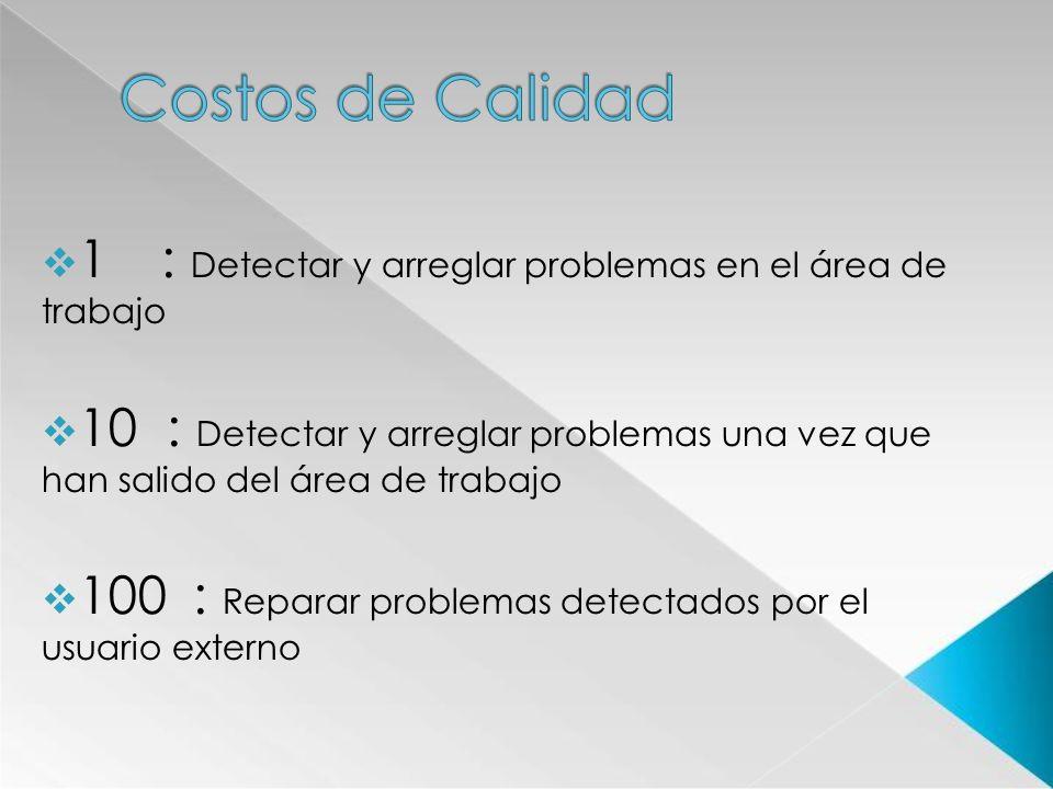 1 : Detectar y arreglar problemas en el área de trabajo 10 : Detectar y arreglar problemas una vez que han salido del área de trabajo 100: Reparar pro