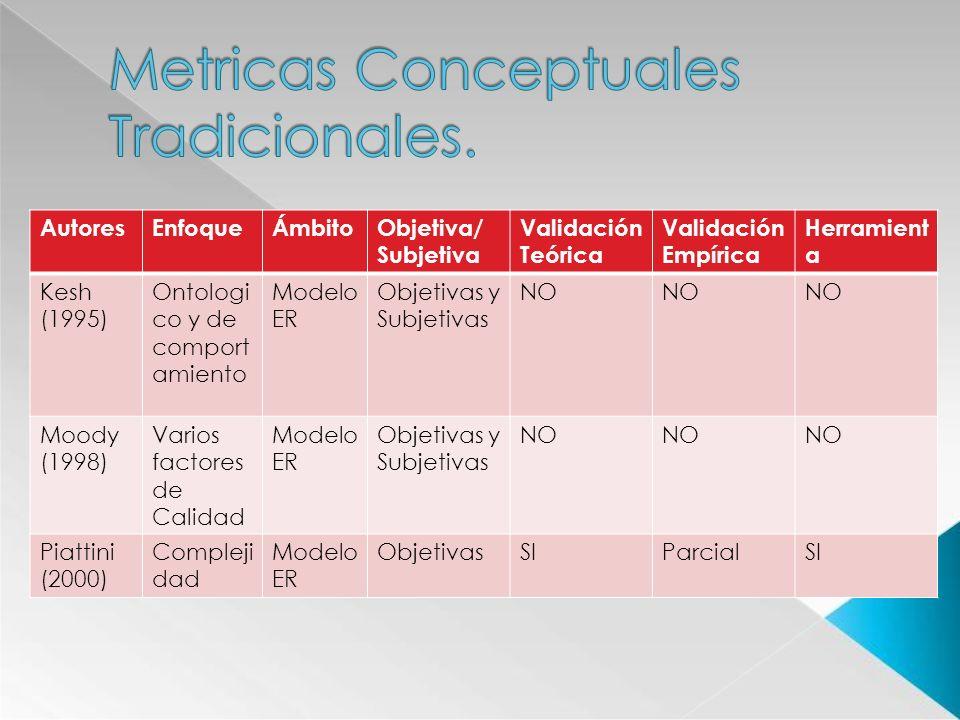 AutoresEnfoqueÁmbitoObjetiva/ Subjetiva Validación Teórica Validación Empírica Herramient a Kesh (1995) Ontologi co y de comport amiento Modelo ER Obj