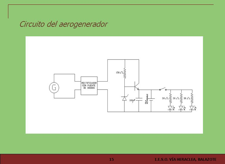 I.E.S.O. VÍA HERACLEA, BALAZOTE15 Circuito del aerogenerador