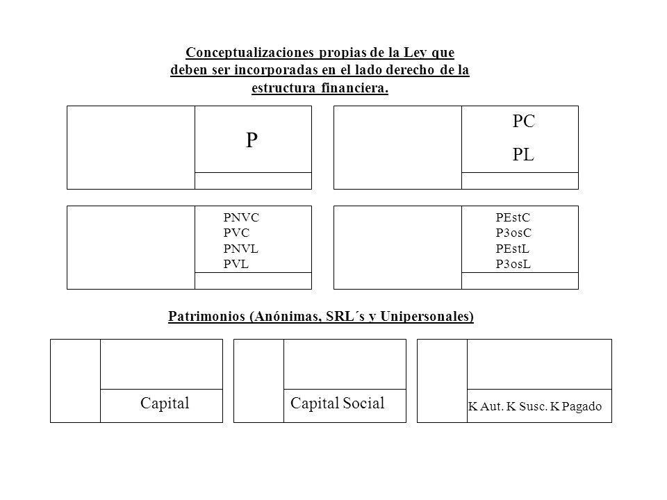 Conceptualizaciones propias de la Ley que deben ser incorporadas en el lado derecho de la estructura financiera. Patrimonios (Anónimas, SRL´s y Uniper