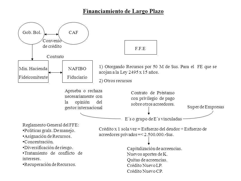 Financiamiento de Largo Plazo Gob. Bol.CAF F.F.E Min. Hacienda Fideicomitente NAFIBO Fiduciario Convenio de crédito Contrato 1) Otorgando Recursos por