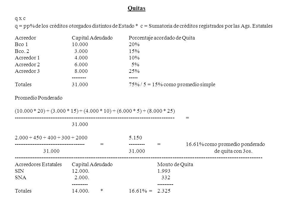 Quitas q x c q = pp% de los créditos otorgados distintos de Estado * c = Sumatoria de créditos registrados por las Ags. Estatales Acreedor Capital Ade