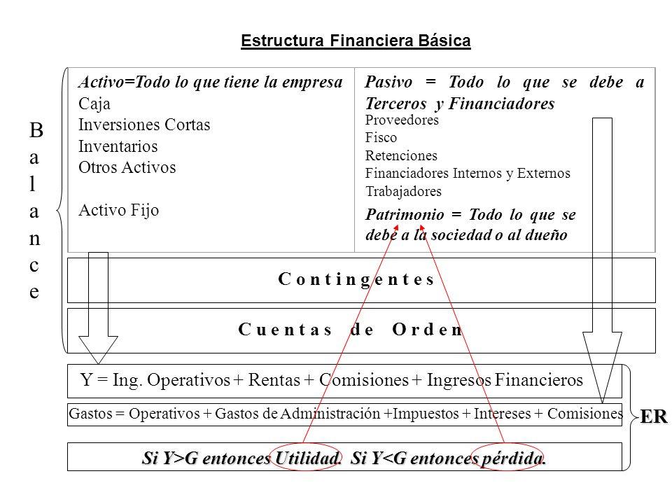 Estructura Financiera Básica Activo=Todo lo que tiene la empresa Caja Inversiones Cortas Inventarios Otros Activos Activo Fijo Pasivo = Todo lo que se